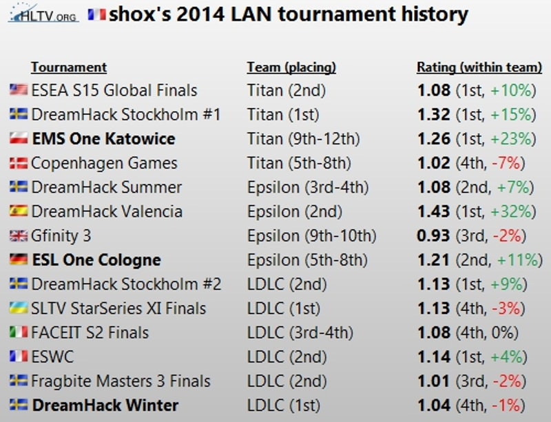Top 20 Players Of 2014 Shox 8 Hltv Org